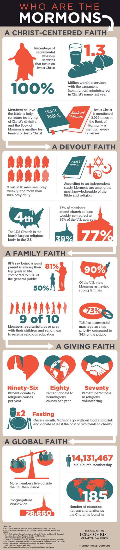 Mormon Infographic